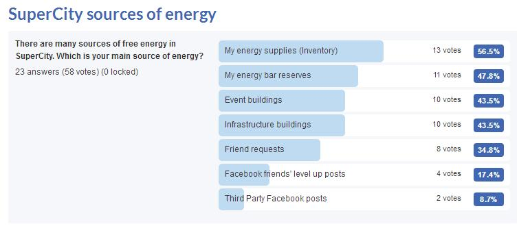 SuperCity Energy Sources Poll Results
